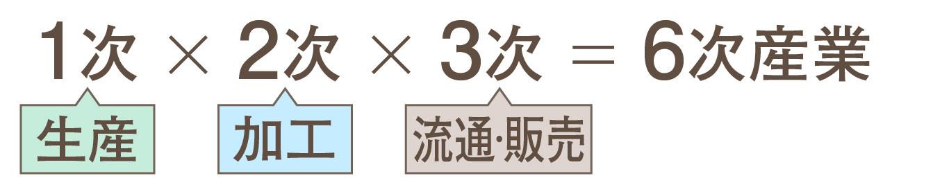 6jisanngyou02